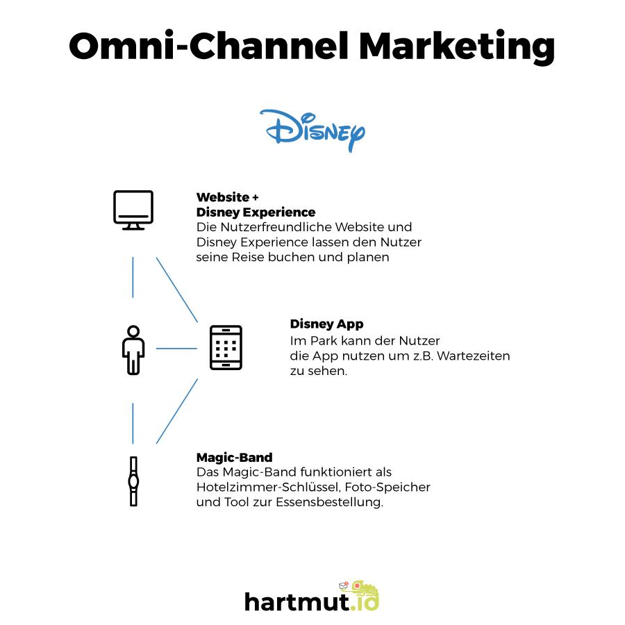 Omni-Channel-Marketing: und wie es dein Business stärkt 1